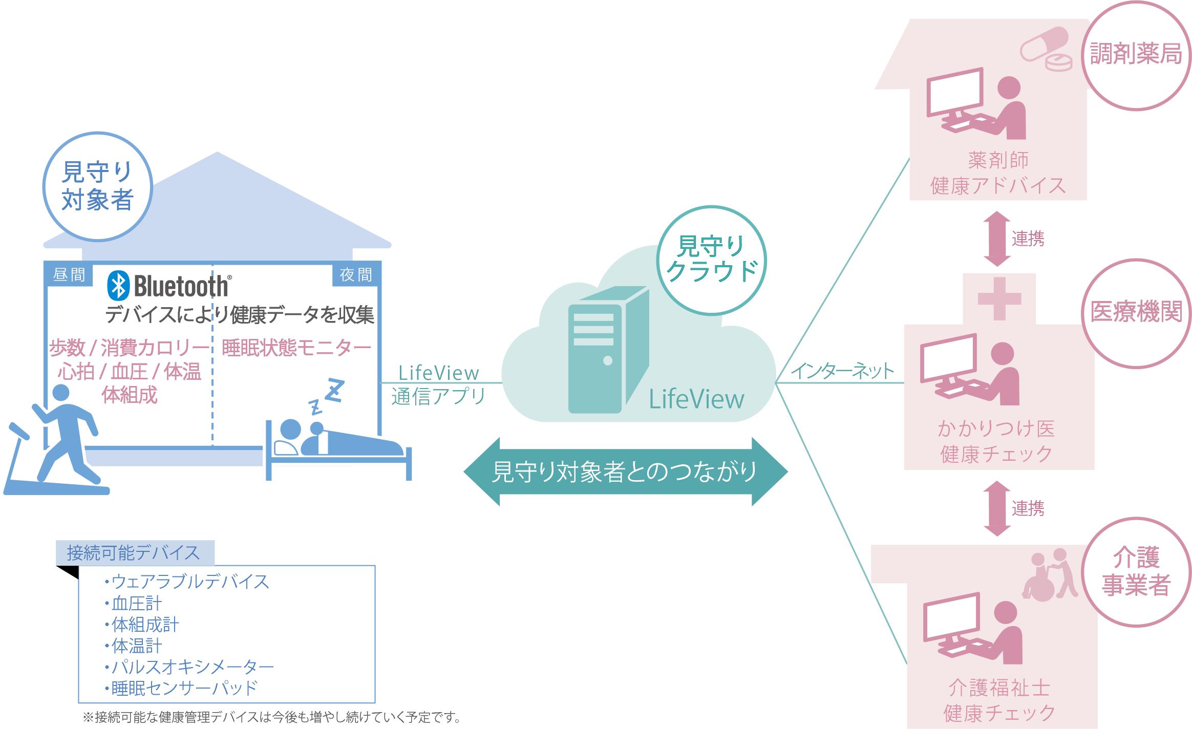 LifeViewサービスイメージ図