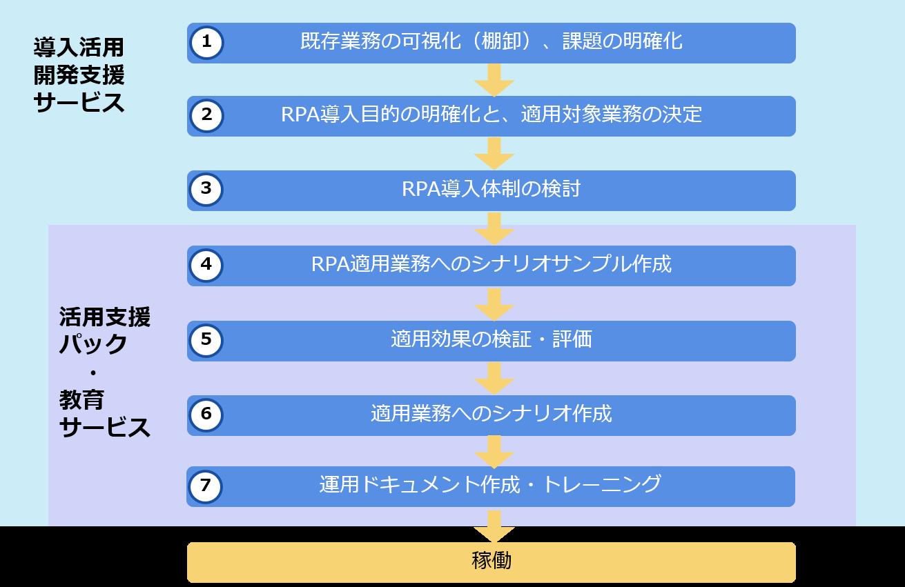 RPA5-1