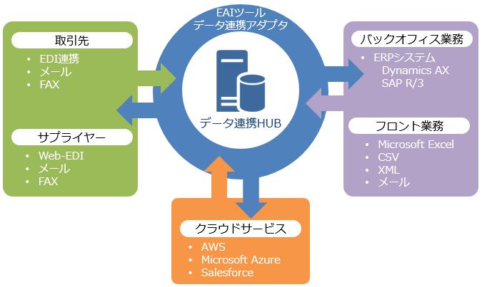 クラウド~グローバルデータまで様々なデータを連携