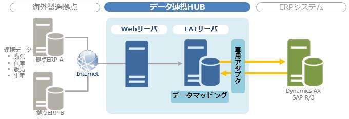 海外製造拠点のデータを国内のERPサーバへ連携