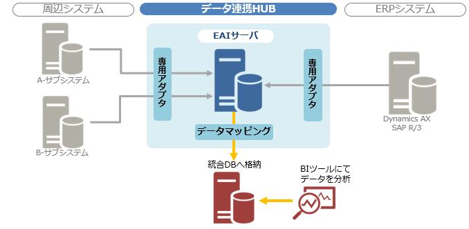 企業内サブシステムとERPシステムとのデータ統合化