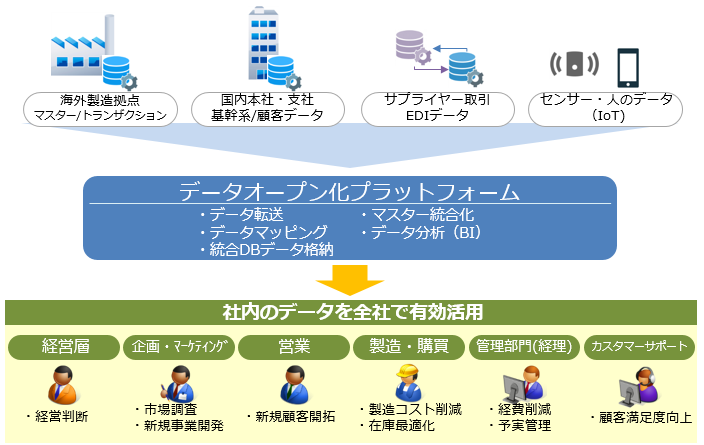 企業内データのオープン化をサポート