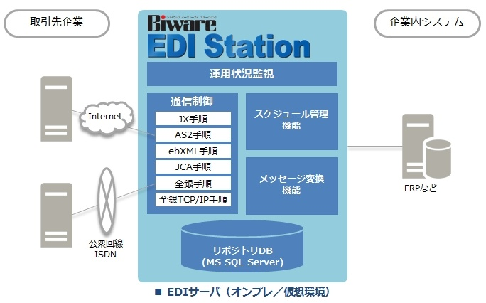 EDIパッケージ「Biware EDI Station」とは