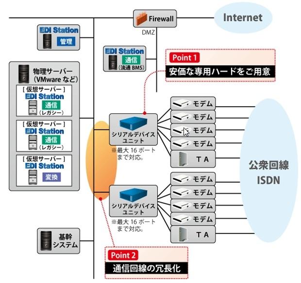 VMware/Hyper - V