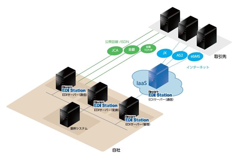 インターネットEDI(EDIINT AS2 · ebXML)
