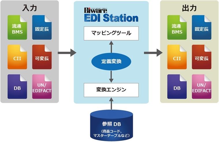 EDIINT AS2 ・ ebXML MS ・ JX ・ JCA ・ 全銀TCP/IP ・ 全銀協手順