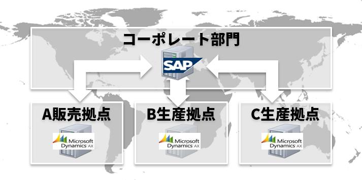 SAPとDynamicsのシームレスな連携を実現