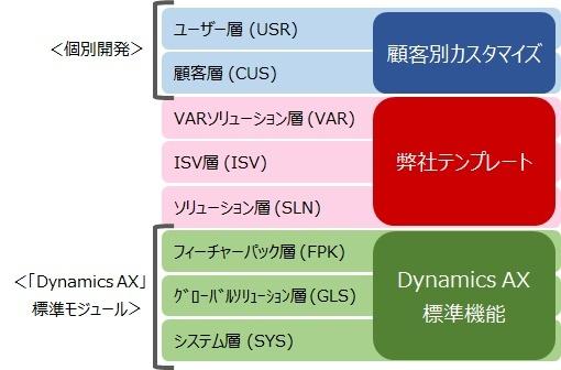 Dynamics AXのレイヤ・アーキテクチャ