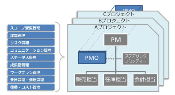 PMO支援サービス