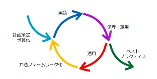 ITプロセス改善・最適化支援
