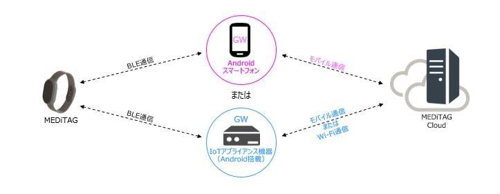 MEDiTAG本体 + ゲートウェイ端末(GW)のセット