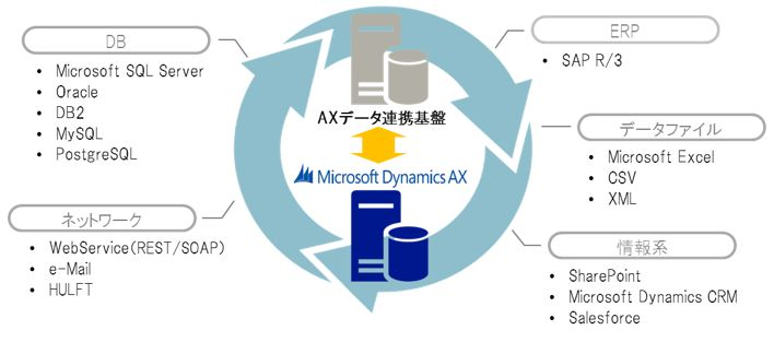 Microsoft Dynamics AX データ連携・統合化ソリューション
