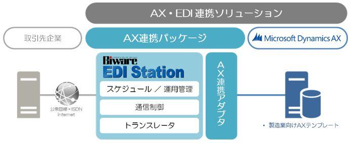Microsoft Dynamics AX EDI連携ソリューション