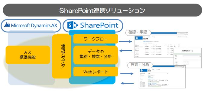 Microsoft Dynamics AX SharePoint 連携ソリューション