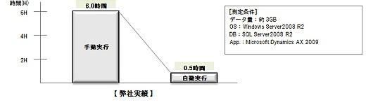 システムコピー