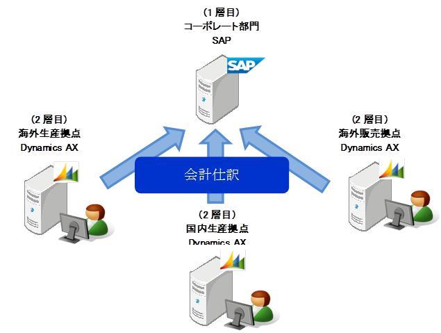HOYAサービスが提供するSAP連携ソリューション