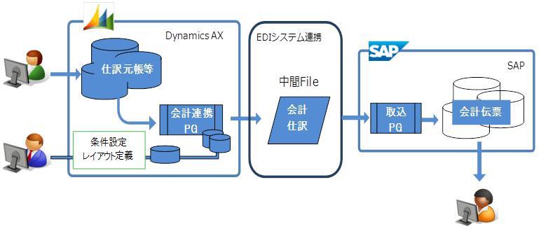 SAP連携ソリューションの構造