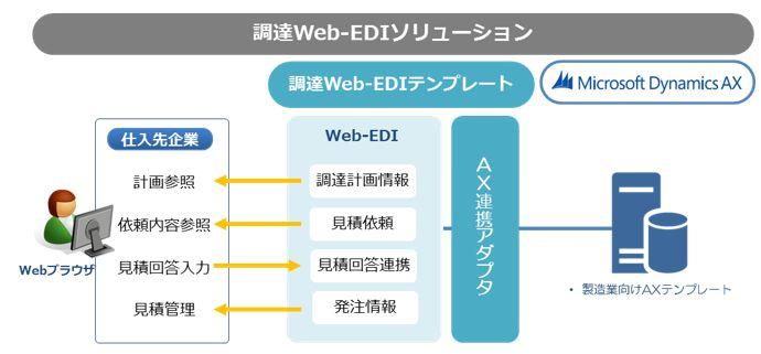Microsoft Dynamics AX調達Web-EDIソリューション
